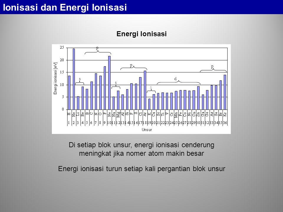 s p p d p s s Di setiap blok unsur, energi ionisasi cenderung meningkat jika nomer atom makin besar Energi ionisasi turun setiap kali pergantian blok