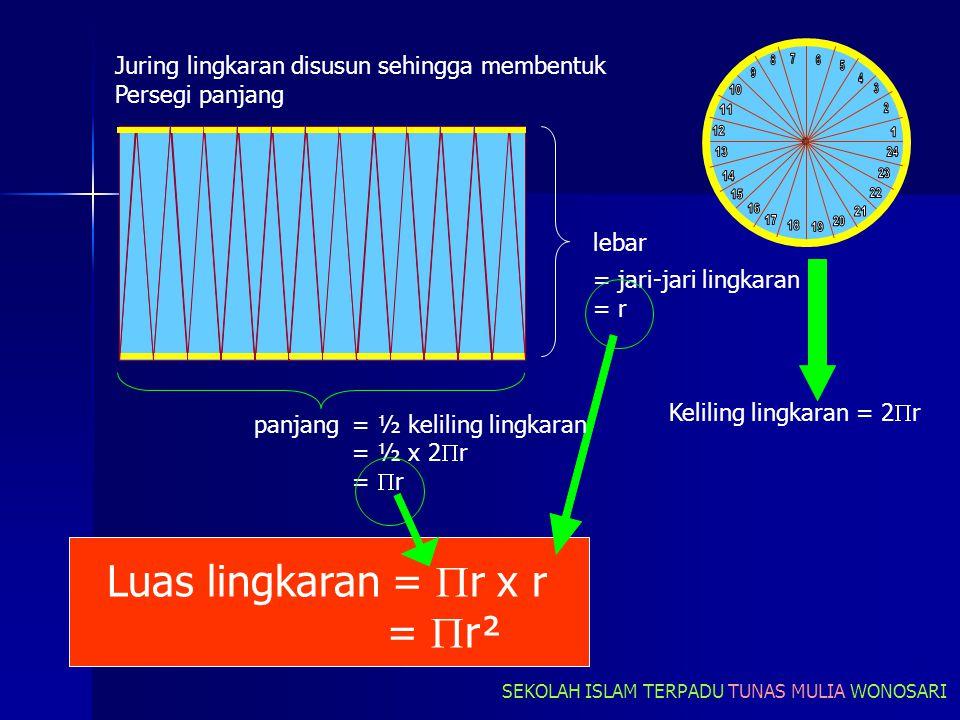 panjang lebar Keliling lingkaran = 2  r = ½ keliling lingkaran = ½ x 2  r =  r = jari-jari lingkaran = r Luas lingkaran =  r x r =  r² Juring lingkaran disusun sehingga membentuk Persegi panjang SEKOLAH ISLAM TERPADU TUNAS MULIA WONOSARI