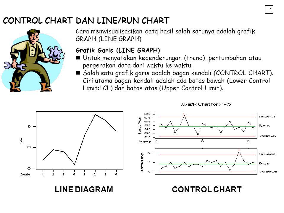 4 Cara memvisualisasikan data hasil salah satunya adalah grafik GRAPH (LINE GRAPH) Grafik Garis (LINE GRAPH) nUntuk menyatakan kecenderungan (trend),