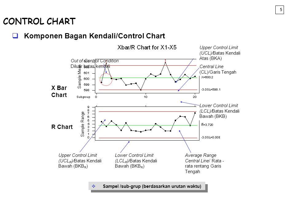 6  Jenis-Jenis Bagan Kendali vPada dasarnya ada dua macam bagan kendali yaitu: (1) Bagan Kendali data variabel (Variable Chart), (2) Bagan Kendali data atribut (Attribute Chart) vDalam rangka memilih bagan kendali yang cocok untuk memantau/monitor proses, pertama tentukan dulu yang dikendalikan (X) adalah kontinyu atau diskrit.