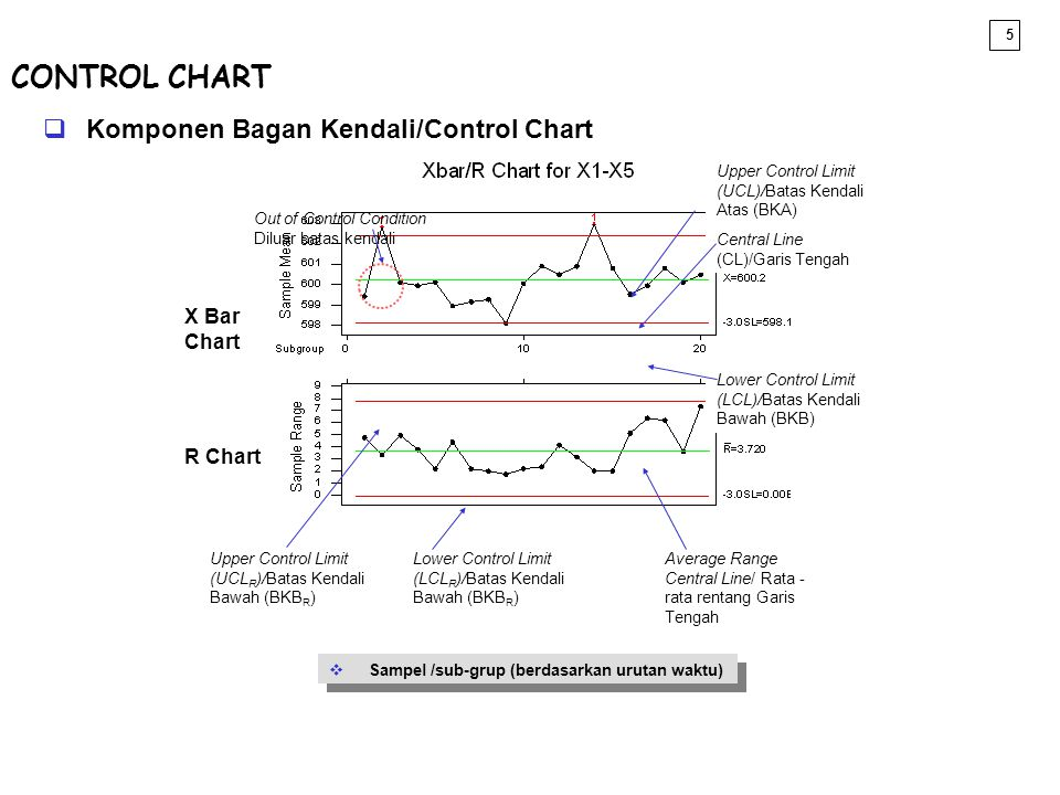 5  Komponen Bagan Kendali/Control Chart X Bar Chart R Chart Out of Control Condition Diluar batas kendali Lower Control Limit (LCL)/Batas Kendali Baw