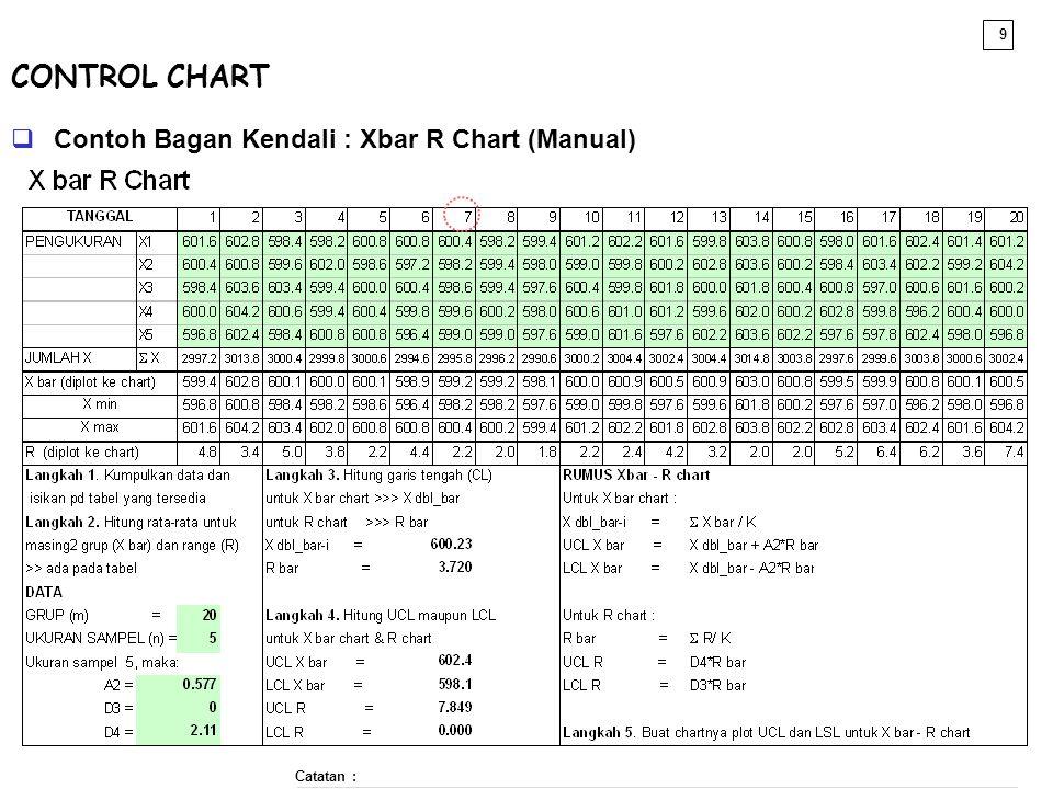 9  Contoh Bagan Kendali : Xbar R Chart (Manual) Catatan : CONTROL CHART