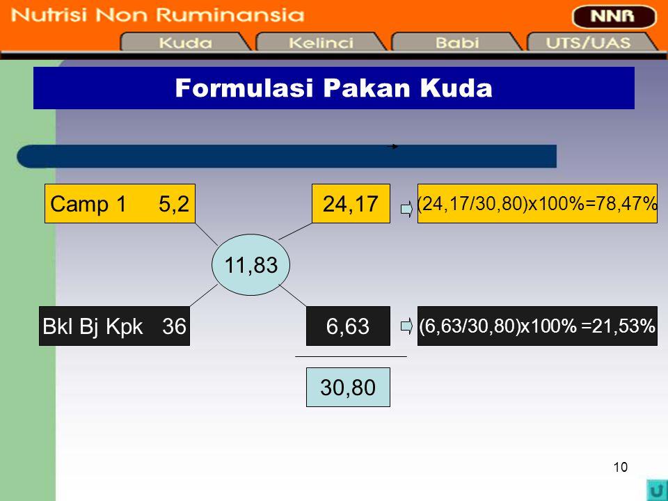 10 Formulasi Pakan Kuda Camp 1 5,2 Bkl Bj Kpk 36 11,83 24,17 6,63 30,80 (24,17/30,80)x100%=78,47% (6,63/30,80)x100% =21,53%