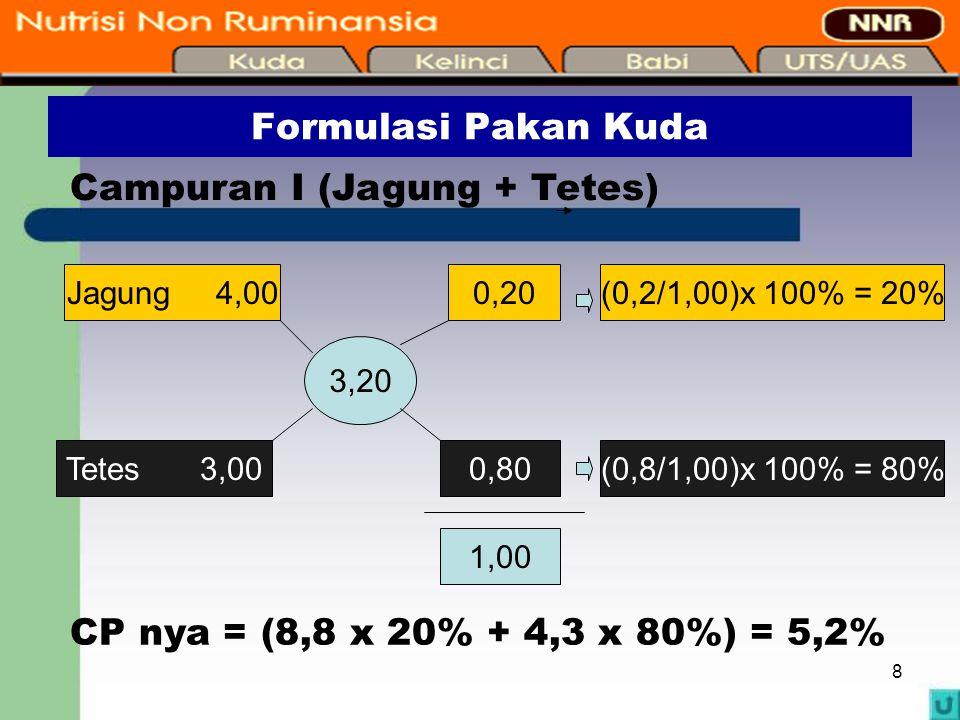 8 Formulasi Pakan Kuda Campuran I (Jagung + Tetes) Jagung 4,00 Tetes 3,00 3,20 0,20 0,80 1,00 (0,2/1,00)x 100% = 20% (0,8/1,00)x 100% = 80% CP nya = (