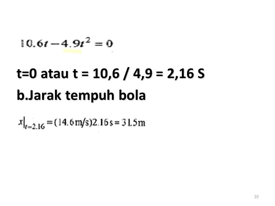 10 t=0 atau t = 10,6 / 4,9 = 2,16 S b.Jarak tempuh bola