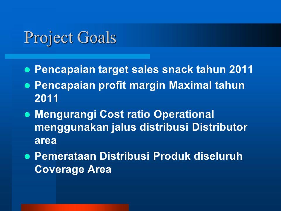 Project Goals Pencapaian target sales snack tahun 2011 Pencapaian profit margin Maximal tahun 2011 Mengurangi Cost ratio Operational menggunakan jalus