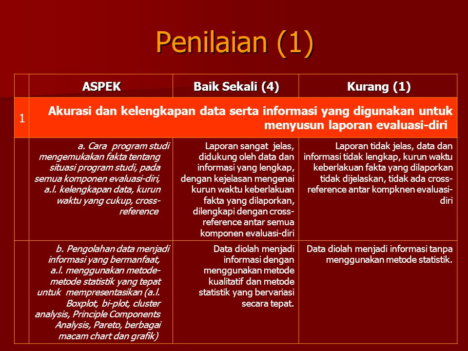 Penilaian (1) ASPEK Baik Sekali (4) Kurang (1) 1 Akurasi dan kelengkapan data serta informasi yang digunakan untuk menyusun laporan evaluasi-diri a.