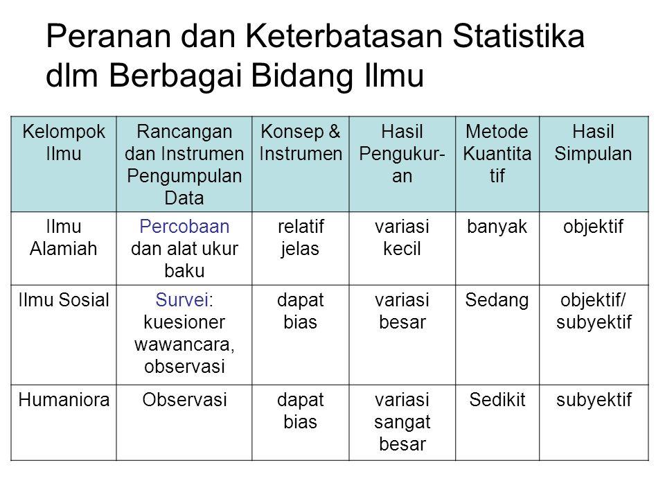 Kelompok Ilmu Rancangan dan Instrumen Pengumpulan Data Konsep & Instrumen Hasil Pengukur- an Metode Kuantita tif Hasil Simpulan Ilmu Alamiah Percobaan