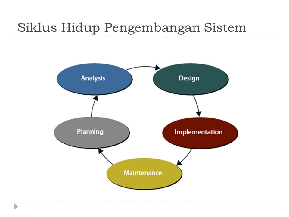 Definisi Perancangan Sistem 1.Tahap setelah analisis dari siklus pengembangan sistem 2.
