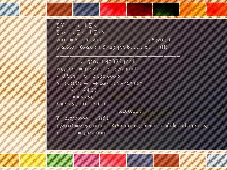 ∑ Y = a n + b ∑ x ∑ xy = a ∑ x + b ∑ x2 290 = 6a + 6.920 b............................... x 6920 (I) 342.610 = 6.920 a + 8.429.400 b......... x 6 (II)