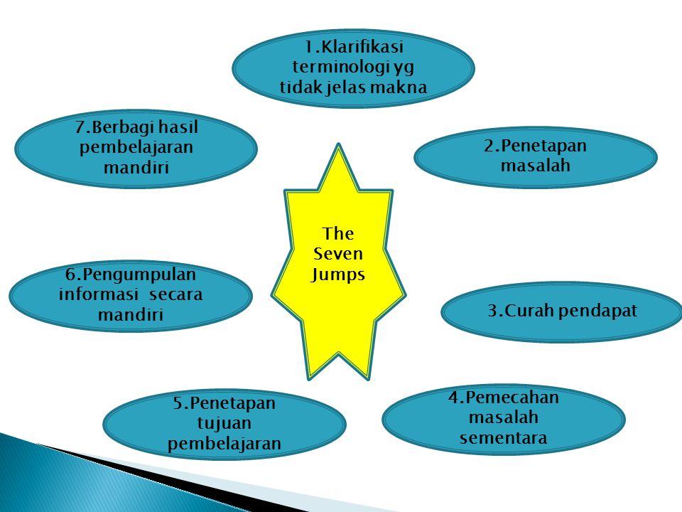7.Berbagi hasil pembelajaran mandiri 1.Klarifikasi terminologi yg tidak jelas makna 2.Penetapan masalah 4.Pemecahan masalah sementara 5.Penetapan tuju