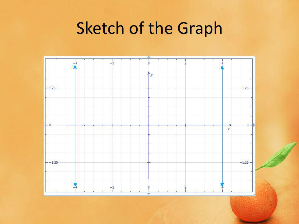 Sketch of the Graph