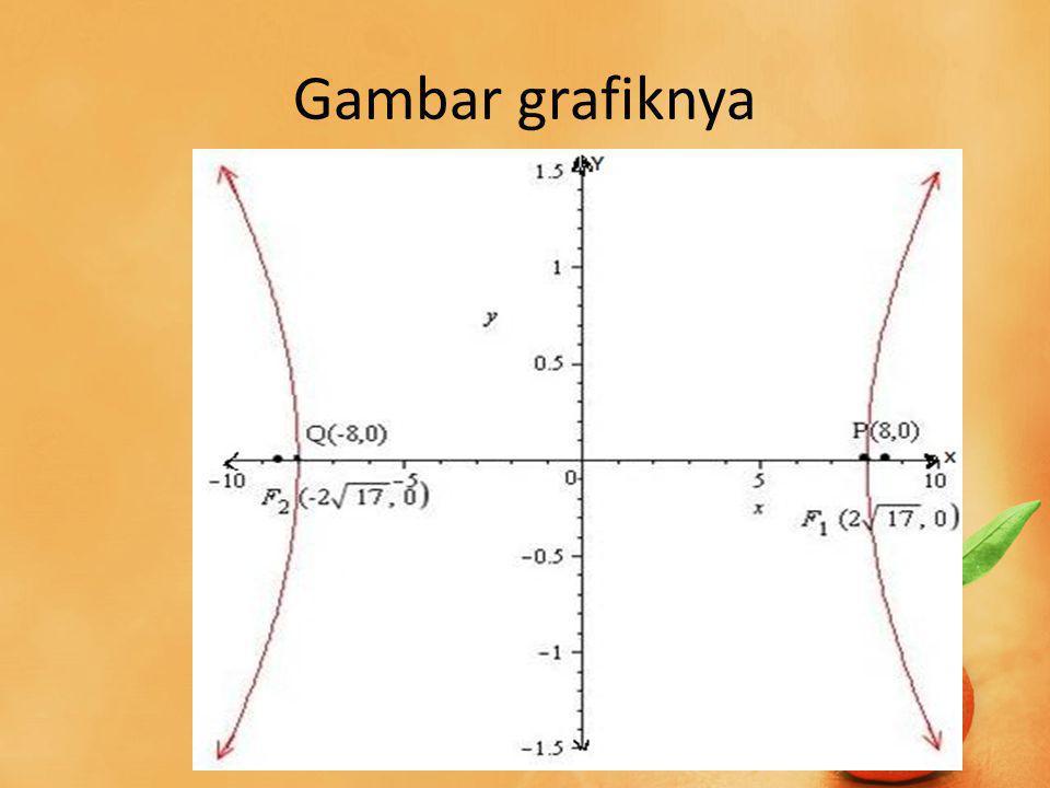 Gambar grafiknya