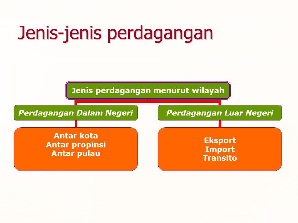 Jenis perdagangan menurut wilayah Perdagangan Dalam Negeri Antar kota Antar propinsi Antar pulau Perdagangan Luar Negeri Eksport Import Transito Jenis