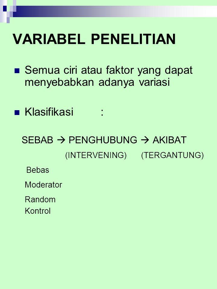 VARIABEL PENELITIAN Semua ciri atau faktor yang dapat menyebabkan adanya variasi Klasifikasi : SEBAB  PENGHUBUNG  AKIBAT (INTERVENING) (TERGANTUNG)