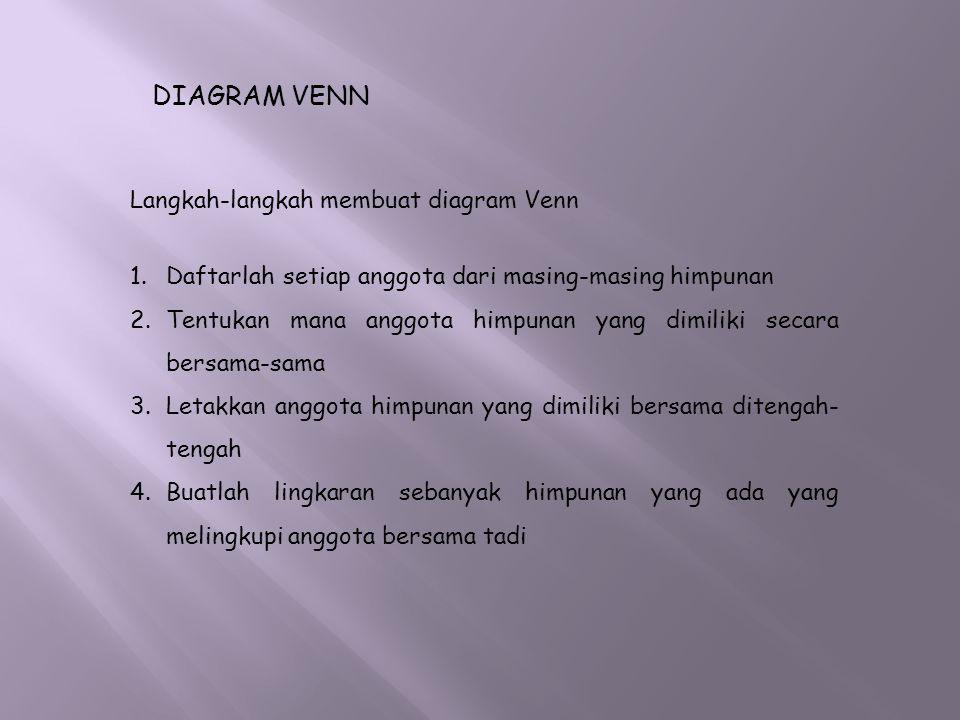 DIAGRAM VENN Langkah-langkah membuat diagram Venn 1.Daftarlah setiap anggota dari masing-masing himpunan 2.Tentukan mana anggota himpunan yang dimilik