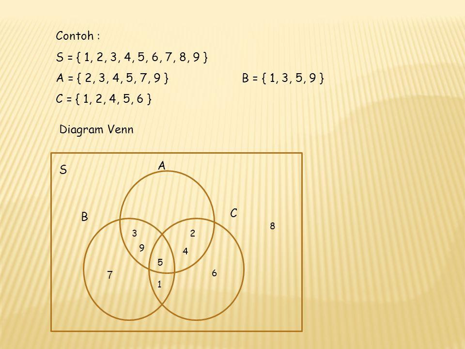 Contoh : S = { 1, 2, 3, 4, 5, 6, 7, 8, 9 } A = { 2, 3, 4, 5, 7, 9 }B = { 1, 3, 5, 9 } C = { 1, 2, 4, 5, 6 } Diagram Venn 5 1 9 4 32 B S 8 A 6 C 7