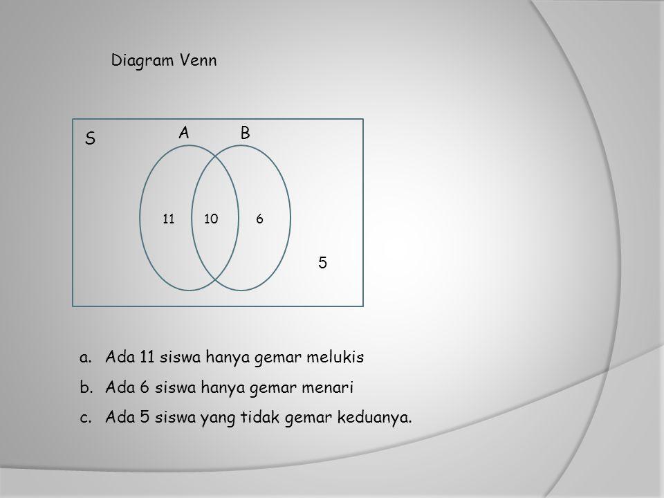 Diagram Venn a.Ada 11 siswa hanya gemar melukis b.Ada 6 siswa hanya gemar menari c.Ada 5 siswa yang tidak gemar keduanya. 61110 B S A 5