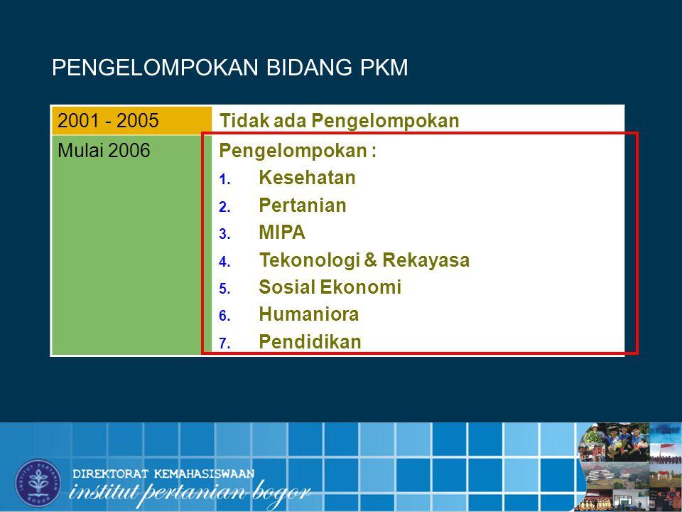 INSTITUT PERTANIAN BOGOR PENGELOMPOKAN BIDANG PKM 2001 - 2005Tidak ada Pengelompokan Mulai 2006Pengelompokan :  Kesehatan  Pertanian  MIPA  Tekonologi & Rekayasa  Sosial Ekonomi  Humaniora  Pendidikan