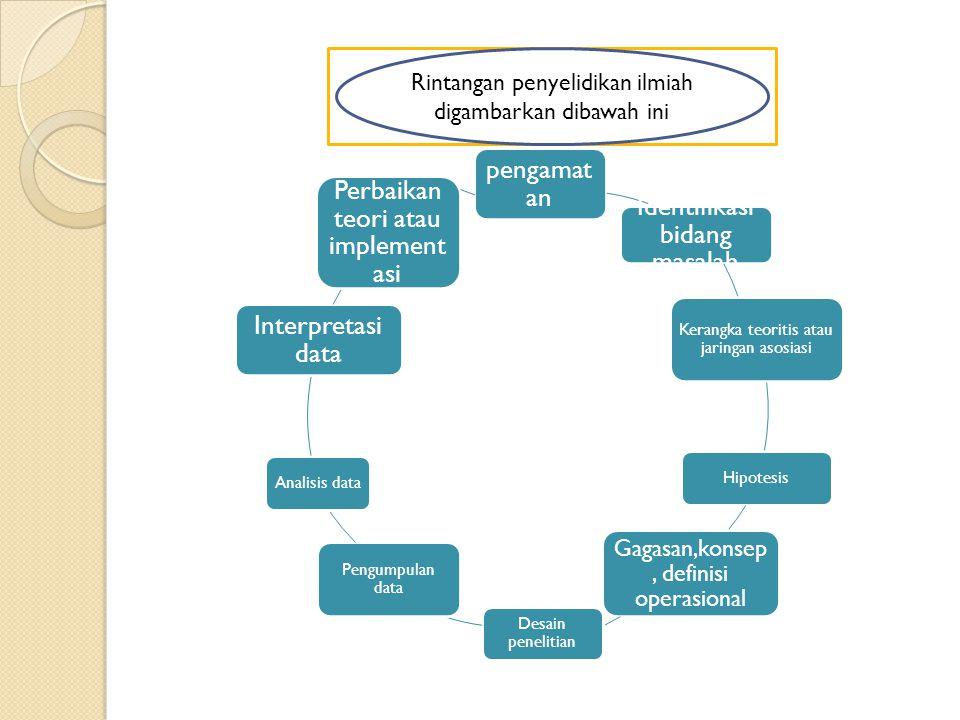 Rintangan penyelidikan ilmiah digambarkan dibawah ini pengamat an Identifikasi bidang masalah Kerangka teoritis atau jaringan asosiasi Hipotesis Gagas