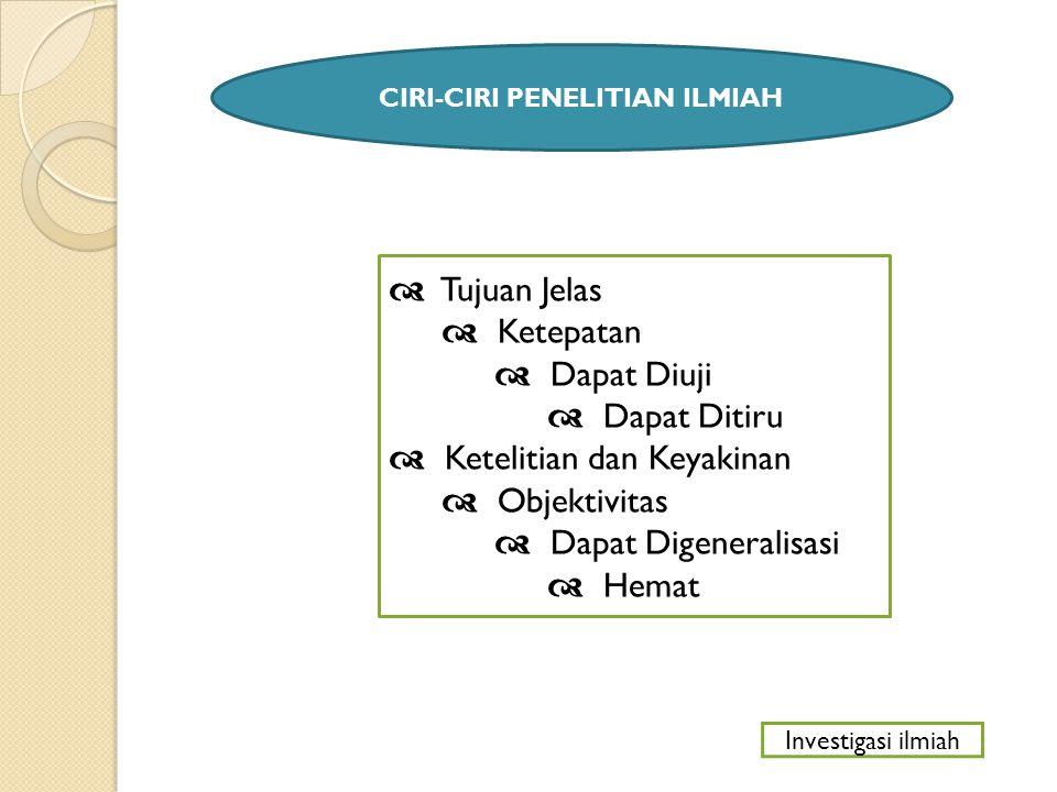 CIRI-CIRI PENELITIAN ILMIAH  Tujuan Jelas  Ketepatan  Dapat Diuji  Dapat Ditiru  Ketelitian dan Keyakinan  Objektivitas  Dapat Digeneralisasi 