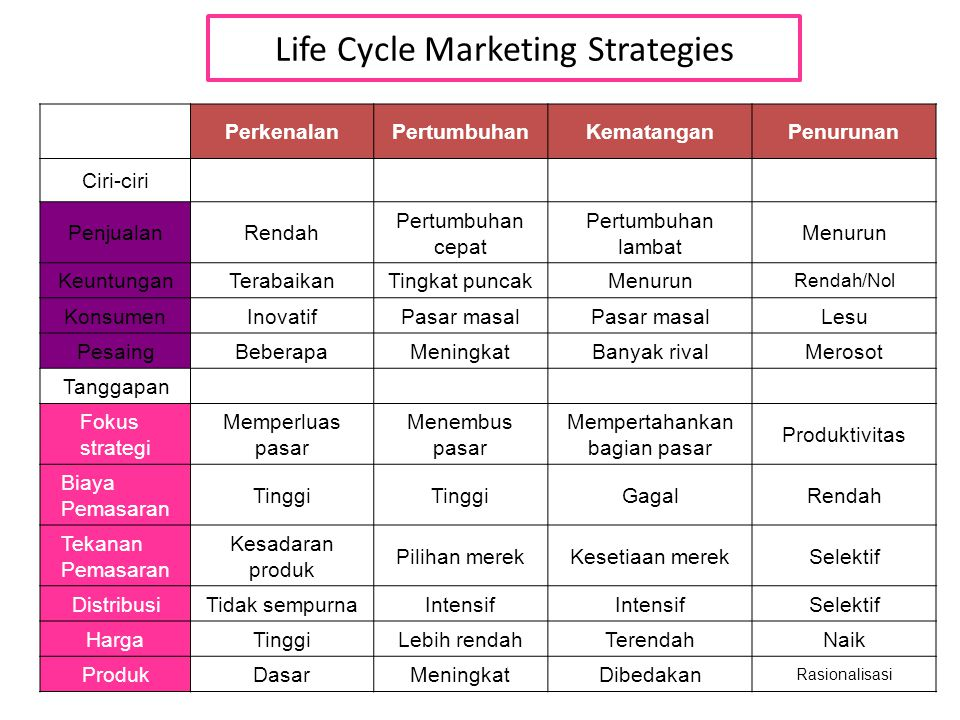 Life Cycle Marketing Strategies PerkenalanPertumbuhanKematanganPenurunan Ciri-ciri PenjualanRendah Pertumbuhan cepat Pertumbuhan lambat Menurun KeuntunganTerabaikanTingkat puncakMenurun Rendah/Nol KonsumenInovatifPasar masal Lesu PesaingBeberapaMeningkatBanyak rivalMerosot Tanggapan Fokus strategi Memperluas pasar Menembus pasar Mempertahankan bagian pasar Produktivitas Biaya Pemasaran Tinggi GagalRendah Tekanan Pemasaran Kesadaran produk Pilihan merekKesetiaan merekSelektif DistribusiTidak sempurnaIntensif Selektif HargaTinggiLebih rendahTerendahNaik ProdukDasarMeningkatDibedakan Rasionalisasi