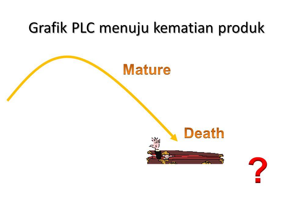 Grafik PLC menuju kematian produk