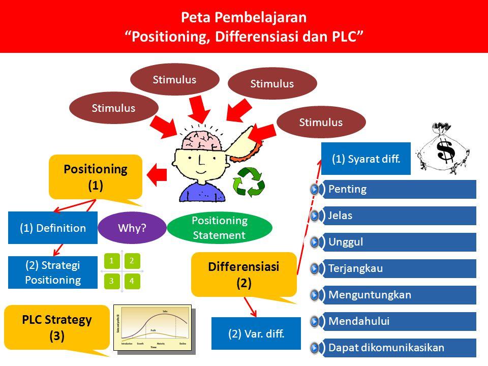 Peta Pembelajaran Positioning, Differensiasi dan PLC Stimulus Positioning (1) (1) DefinitionWhy.