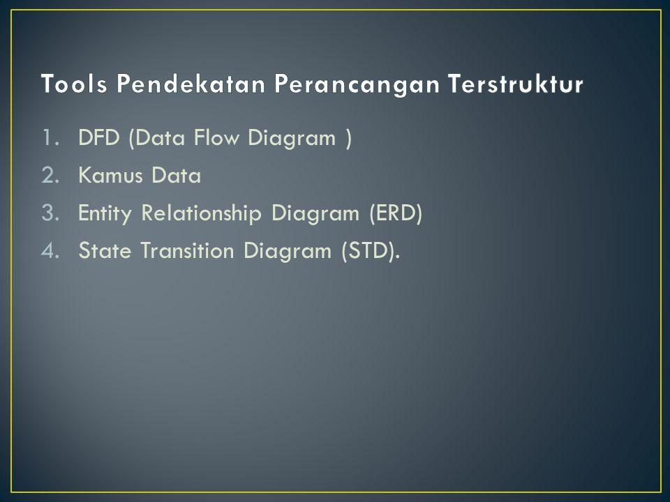 1.DFD (Data Flow Diagram ) 2.Kamus Data 3.Entity Relationship Diagram (ERD) 4.State Transition Diagram (STD).