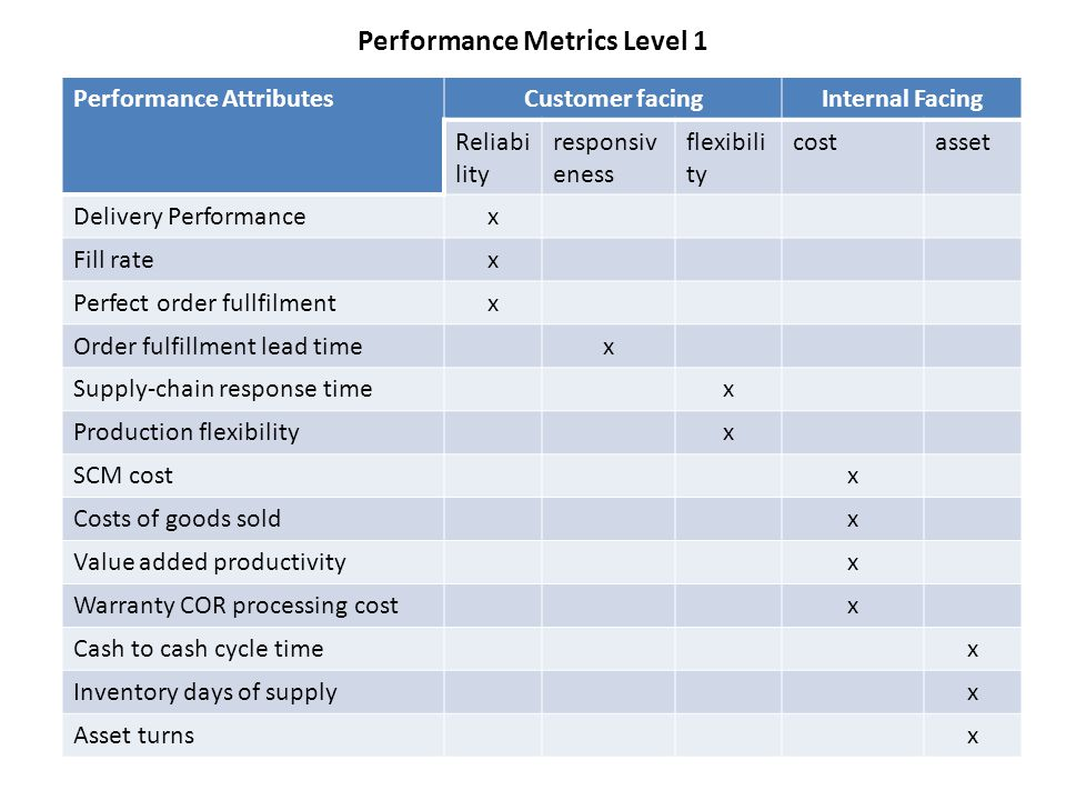 Performance Metrics Level 1 Performance AttributesCustomer facingInternal Facing Reliabi lity responsiv eness flexibili ty costasset Delivery Performancex Fill ratex Perfect order fullfilmentx Order fulfillment lead timex Supply-chain response timex Production flexibilityx SCM costx Costs of goods soldx Value added productivityx Warranty COR processing costx Cash to cash cycle timex Inventory days of supplyx Asset turnsx
