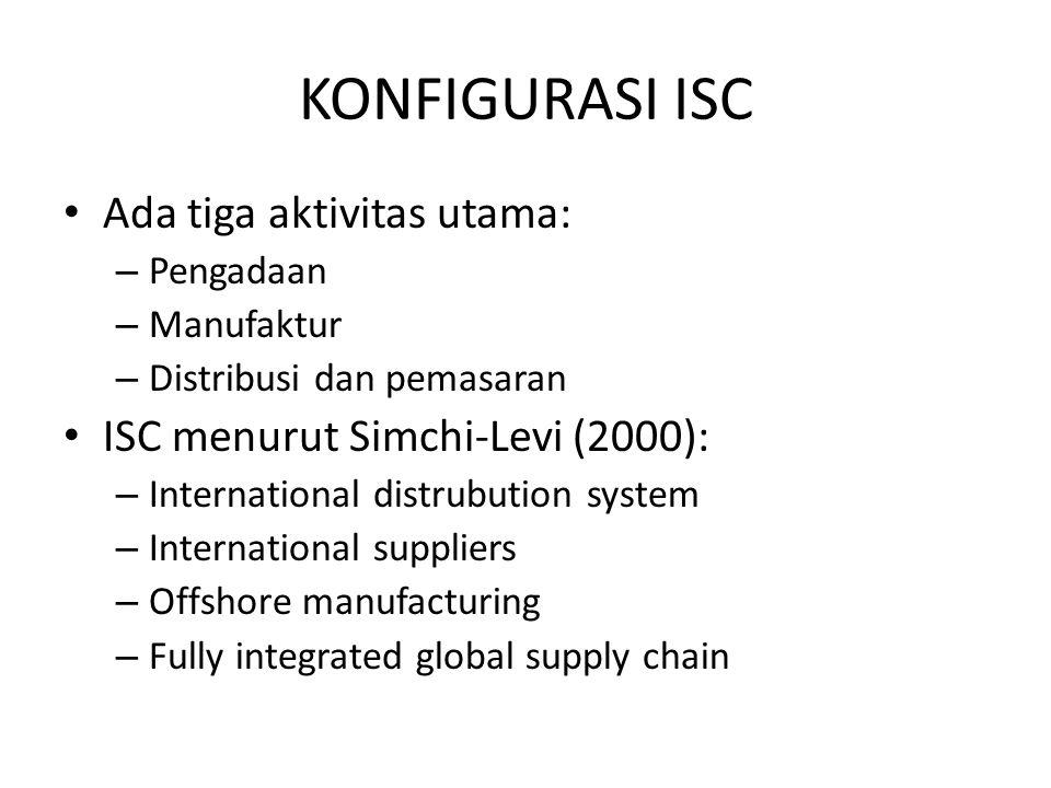 KONFIGURASI ISC Ada tiga aktivitas utama: – Pengadaan – Manufaktur – Distribusi dan pemasaran ISC menurut Simchi-Levi (2000): – International distrubu
