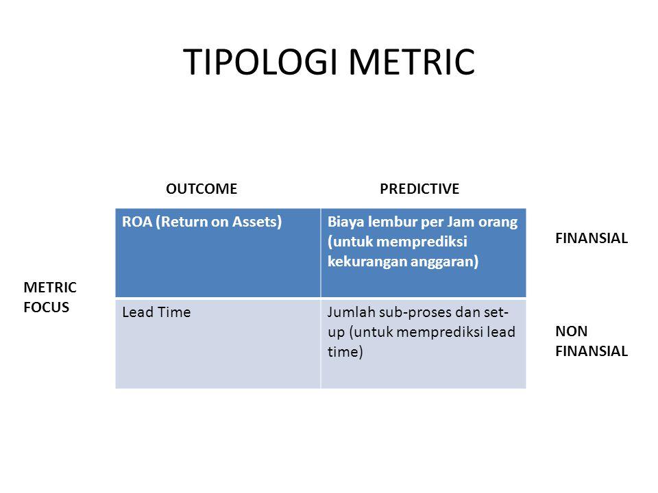 TIPOLOGI METRIC ROA (Return on Assets)Biaya lembur per Jam orang (untuk memprediksi kekurangan anggaran) Lead TimeJumlah sub-proses dan set- up (untuk