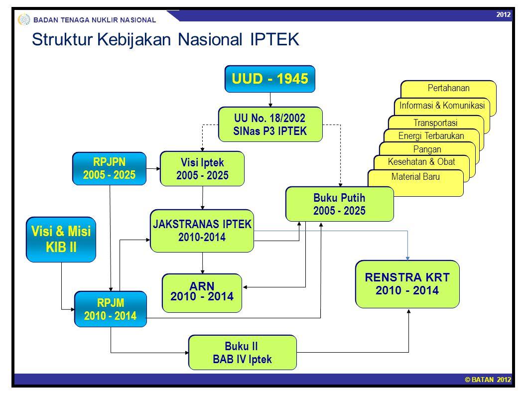© BATAN 2012 2012 BADAN TENAGA NUKLIR NASIONAL Struktur Kebijakan Nasional IPTEK Pertahanan Informasi & Komunikasi Transportasi Energi Terbarukan Pang