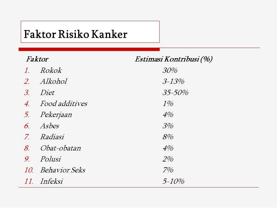 Faktor Risiko Kanker FaktorEstimasi Kontribusi (%) 1.Rokok30% 2.Alkohol3-13% 3.Diet35-50% 4.Food additives1% 5.Pekerjaan4% 6.Asbes3% 7.Radiasi8% 8.Oba