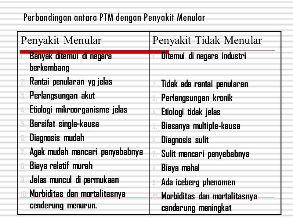 Perbandingan antara PTM dengan Penyakit Menular Penyakit MenularPenyakit Tidak Menular 1. Banyak ditemui di negara berkembang 2. Rantai penularan yg j