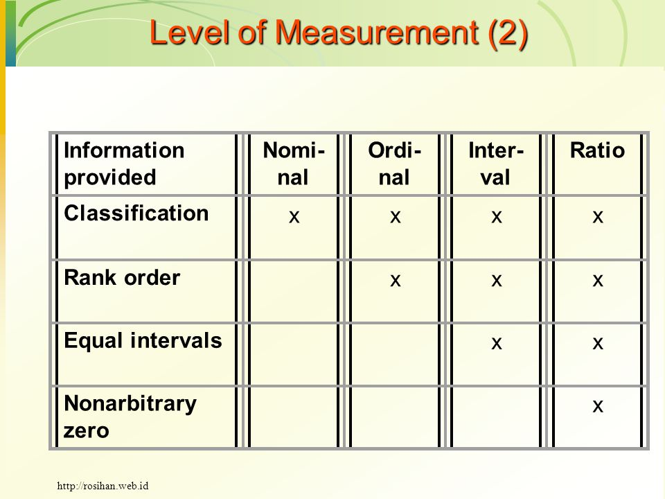 Level of Measurement (2) Information provided Nomi- nal Ordi- nal Inter- val Ratio Classification xxxx Rank order xxx Equal intervals xx Nonarbitrary