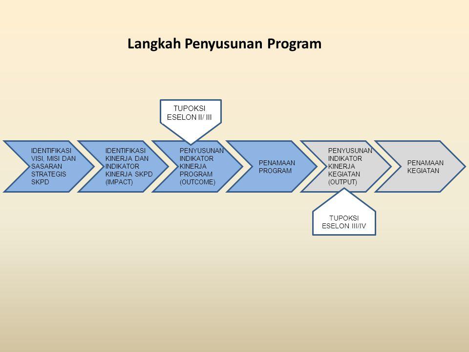Bagan Alir Penyusunan Program dan Kegiatan Visi, Misi dan sasaran Strategis TUPOKSI ESELON II/ III TUPOKSI ESELON III/ IV Kinerja SKPD Identifikasi In