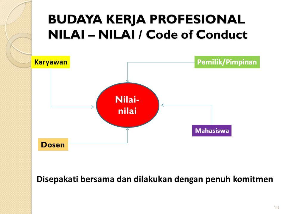 BUDAYA KERJA PROFESIONAL NILAI – NILAI / Code of Conduct 10 Nilai- nilai Karyawan Dosen Pemilik/Pimpinan Mahasiswa Disepakati bersama dan dilakukan de
