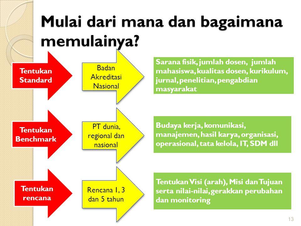 Mulai dari mana dan bagaimana memulainya? 13 Tentukan Standard Sarana fisik, jumlah dosen, jumlah mahasiswa, kualitas dosen, kurikulum, jurnal, peneli