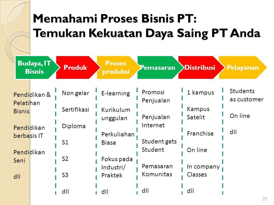 26 Pelayanan DistribusiPemasaran Proses produksi Produk Memahami Proses Bisnis PT: Temukan Kekuatan Daya Saing PT Anda Budaya, IT Bisnis Pendidikan &