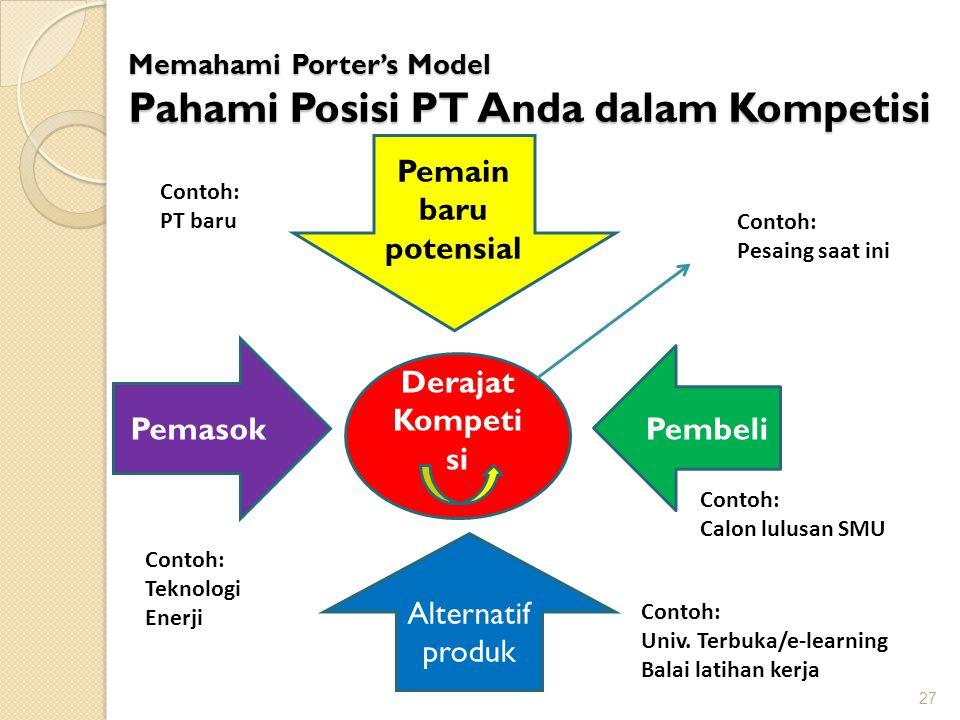 27 Memahami Porter's Model Pahami Posisi PT Anda dalam Kompetisi Derajat Kompeti si Pemasok Pemain baru potensial Alternatif produk Pembeli Contoh: PT