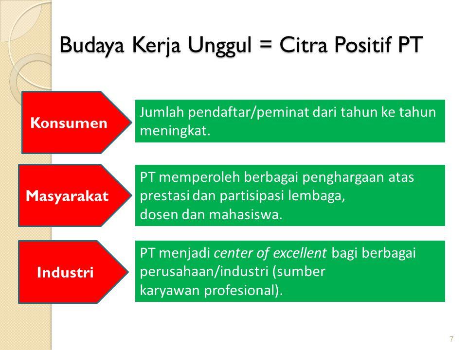 Budaya Kerja Unggul = Citra Positif PT 7 Konsumen Industri Masyarakat Jumlah pendaftar/peminat dari tahun ke tahun meningkat. PT memperoleh berbagai p