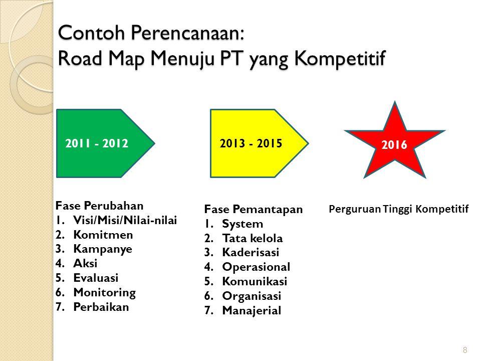 Contoh Perencanaan: Road Map Menuju PT yang Kompetitif 8 2011 - 20122013 - 2015 2016 Perguruan Tinggi Kompetitif Fase Perubahan 1.Visi/Misi/Nilai-nila