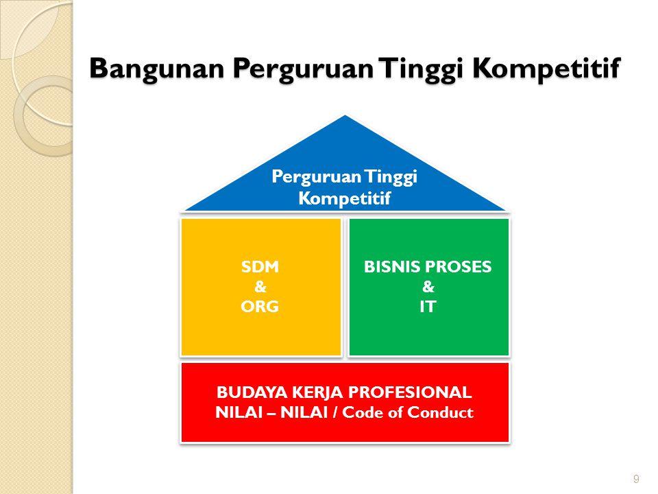 Bangunan Perguruan Tinggi Kompetitif 9 Perguruan Tinggi Kompetitif SDM & ORG SDM & ORG BISNIS PROSES & IT BISNIS PROSES & IT BUDAYA KERJA PROFESIONAL
