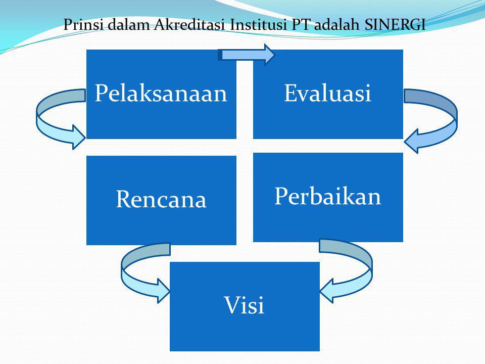 PelaksanaanEvaluasi Rencana Perbaikan Visi Prinsi dalam Akreditasi Institusi PT adalah SINERGI