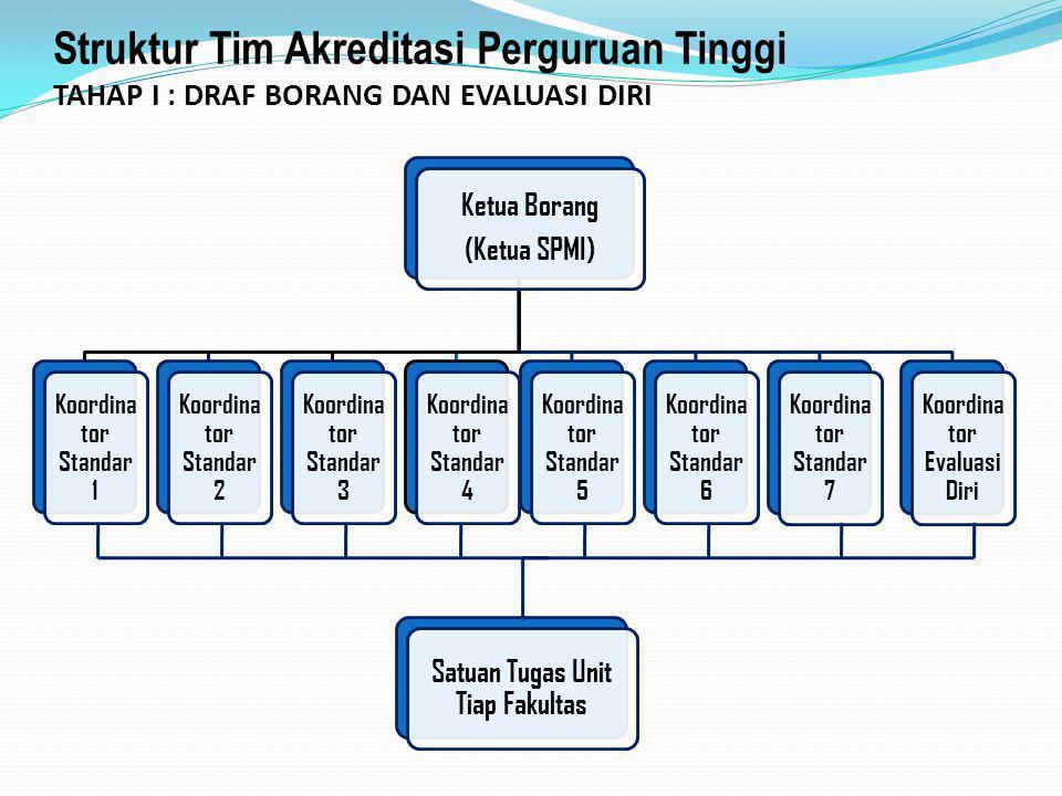 Struktur Tim Akreditasi Perguruan Tinggi TAHAP I : DRAF BORANG DAN EVALUASI DIRI Ketua Borang (Ketua SPMI) Koordina tor Standar 1 Koordina tor Standar