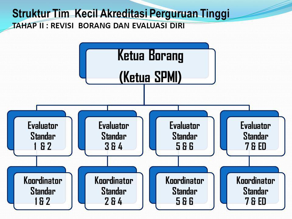 Struktur Tim Kecil Akreditasi Perguruan Tinggi TAHAP II : REVISI BORANG DAN EVALUASI DIRI Ketua Borang (Ketua SPMI) Evaluator Standar 1 & 2 Koordinato