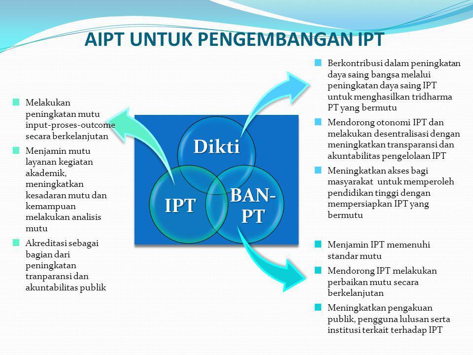 APS (Akreditasi Program Studi) SEBAGAI BAGIAN DARI AIPT  Semakin banyak PS yang terakreditasi baik akan menjadi fondasi kuat IPT untuk mencapai AIPT yang baik pula  PS yang terakreditasi baik akan menjadi sumber data dan informasi yang lengkap, sahih dan akuntabel bagi proses akreditasi IPT  IPT yang terakreditasi baik mampu mendorong dan membimbing PS untuk mencapai akreditasi yang baik pula  IPT yang terakreditasi baik memberi jaminan kepada publik untuk pemilihan PS  IPT yang terakreditasi baik meningkatkan kerjasama dengan pihak-pihak yang terkait dengan PS  IPT yang terakreditasi baik dapat melaksanakan Renstra dengan tahapan dan capaian yang lebih jelas