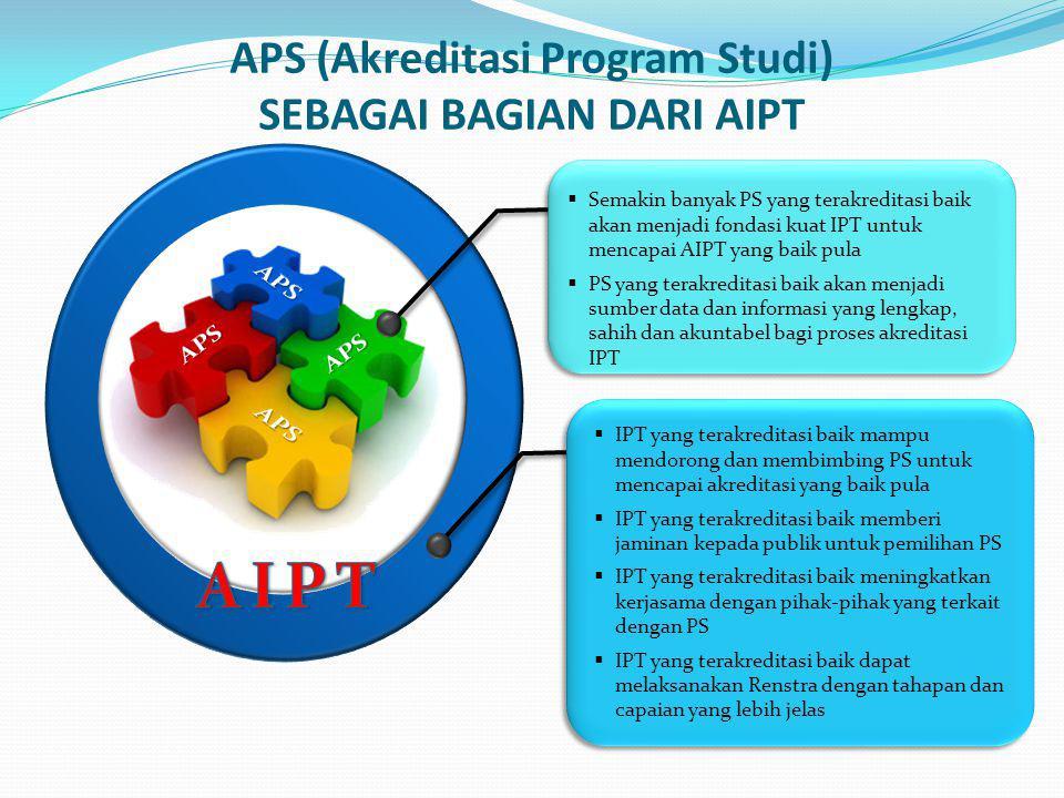 APS (Akreditasi Program Studi) SEBAGAI BAGIAN DARI AIPT  Semakin banyak PS yang terakreditasi baik akan menjadi fondasi kuat IPT untuk mencapai AIPT