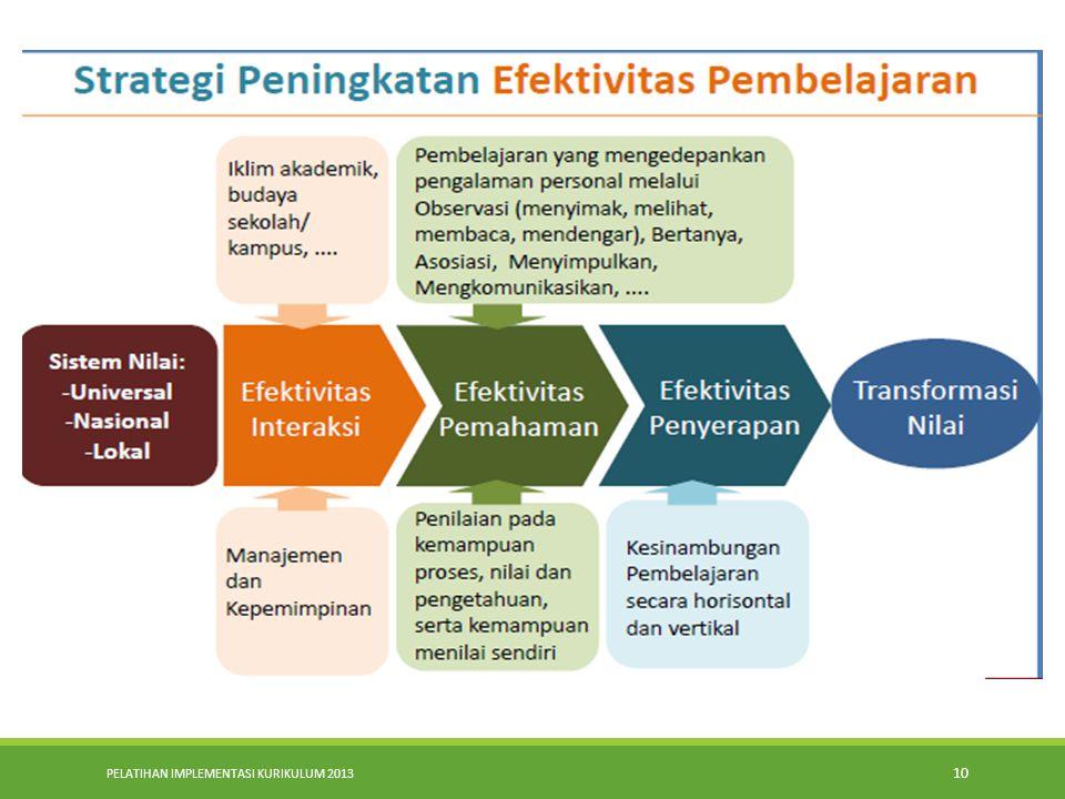 PELATIHAN IMPLEMENTASI KURIKULUM 2013 9 Efektivitas Peran Kepemimpinan Pembelajaran Semakin berdaya peran kepala sekolah dalam mengarahkan, memotivasi